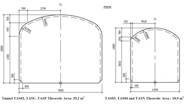 The tunnels TAS02, TAS03, TAS04 and TASN are now available and can be used by SKB's partners.
